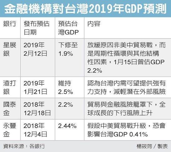 金融機構對台灣2019年GDP預測 圖/經濟日報提供