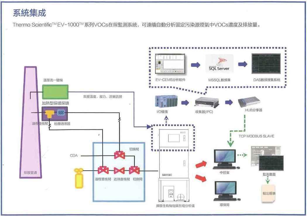 全分析系統採用一體化集成,包含系統校正、濃度分析、溫壓流濕數據採集、數據計算處理...