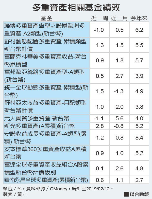 多重資產相關基金績效資料來源/CMoney 製表/黃力
