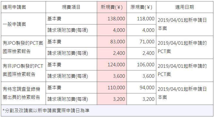 表1. 日本發明專利申請案實質審查費用調整資訊 (自2019年4月1日起) (整...