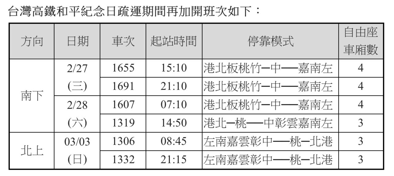 高鐵228連假加開6班車。圖/高鐵提供