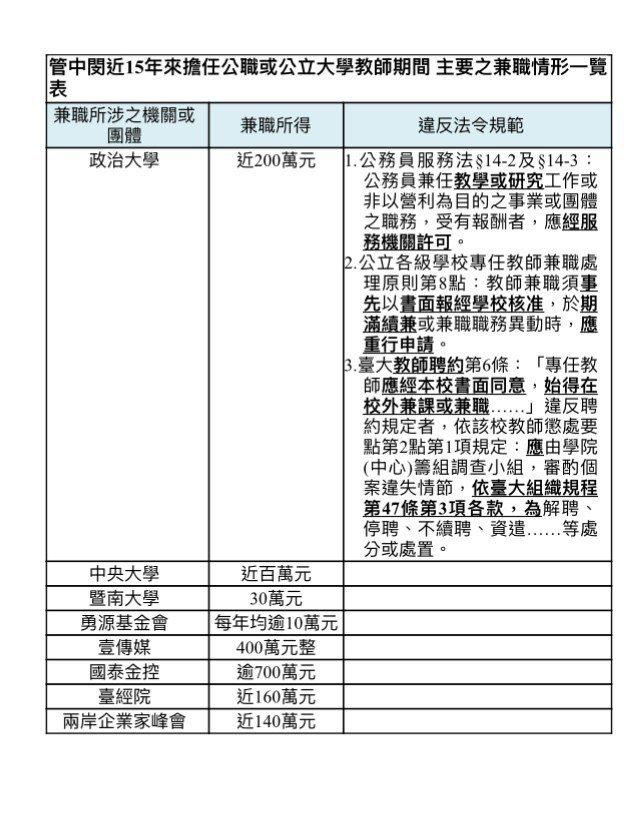監察院列舉管中閔歷年兼職收入。圖/引自監察院報告