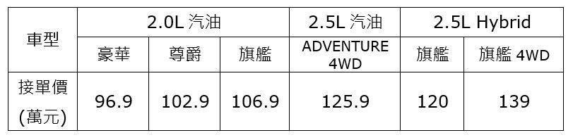 TOYOTA All New RAV4 預購價資訊。 圖/和泰汽車提供