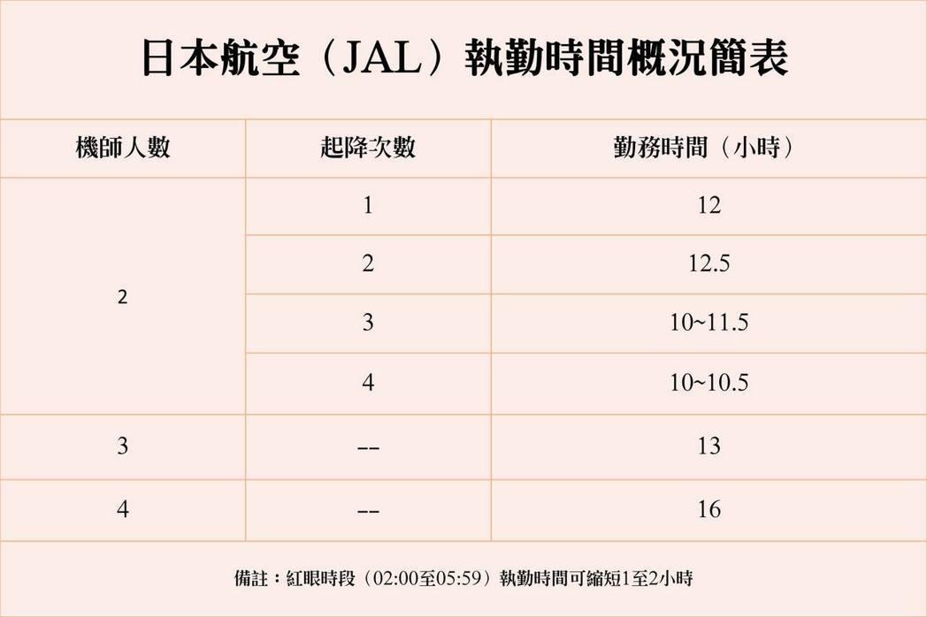 JAL勤務時間(FDP:Flight Duty Period)概況。資料來源:日...
