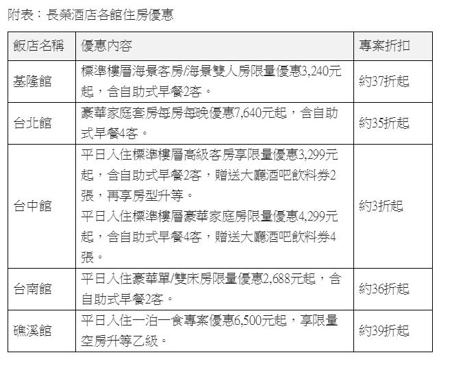 「搭高鐵.住長榮」限時促銷專案。圖/台灣高鐵公司提供
