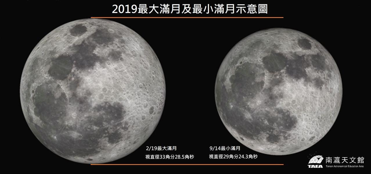 最大與最小月比較,一般民眾未實際比較感覺不出月亮有變大變小。圖/天文館提供