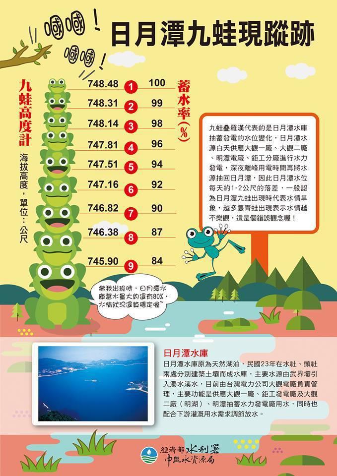 水利署說明,青蛙露出數量屬日月潭水庫抽蓄發電正常景像。即使九蛙像全部露出時,日月...