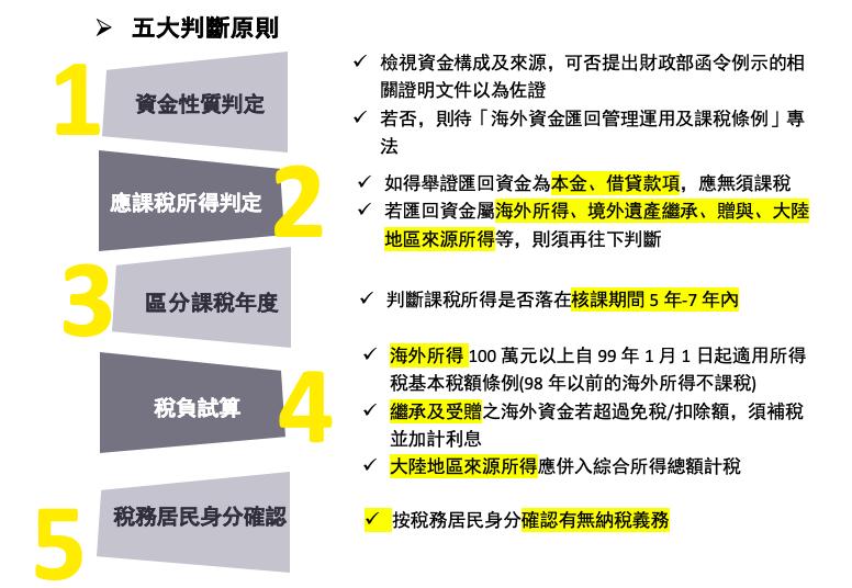 台商資金的匯回台灣從五大原則判別稅收與否。照片/安永提供