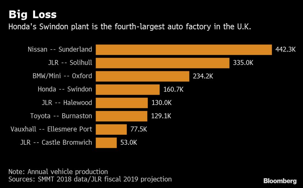 英國前六大車廠中,有三家是日本汽車公司。 彭博資訊