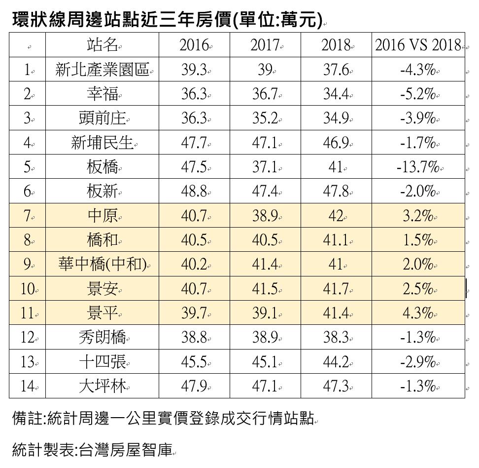 近三年環狀線沿線站點房價變化。資料來源/台灣房屋智庫提供