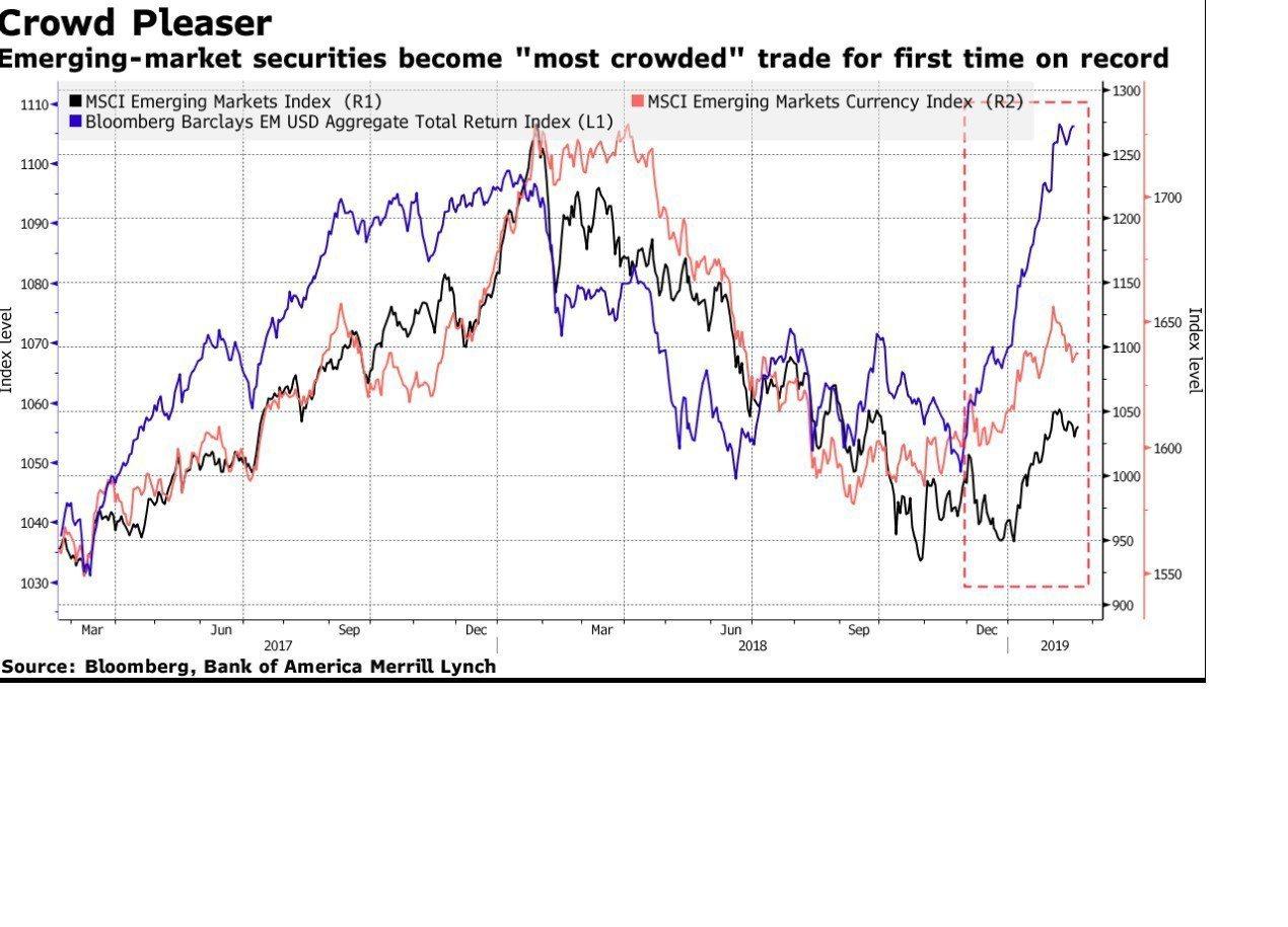 新興市場首度成為美銀美林調查中「最熱門」交易的市場。 資料來源:彭博資訊、美銀美...