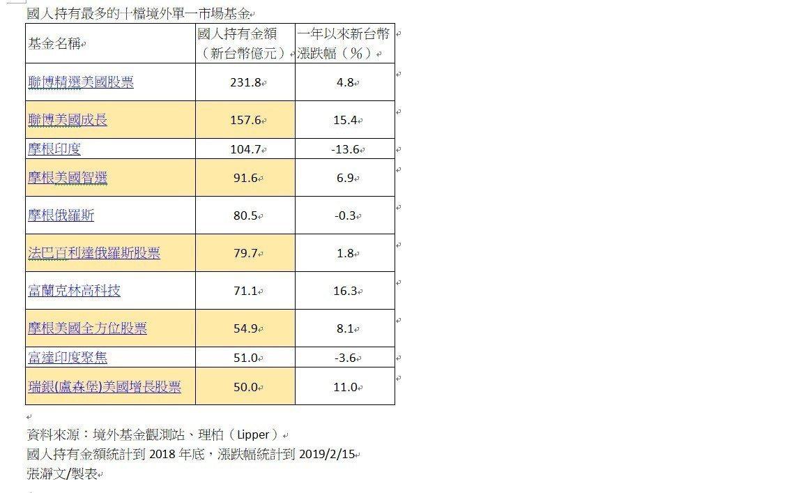 國人持有最多的十檔境外單一市場基金