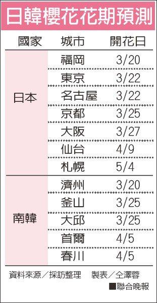 日韓櫻花花期預測。