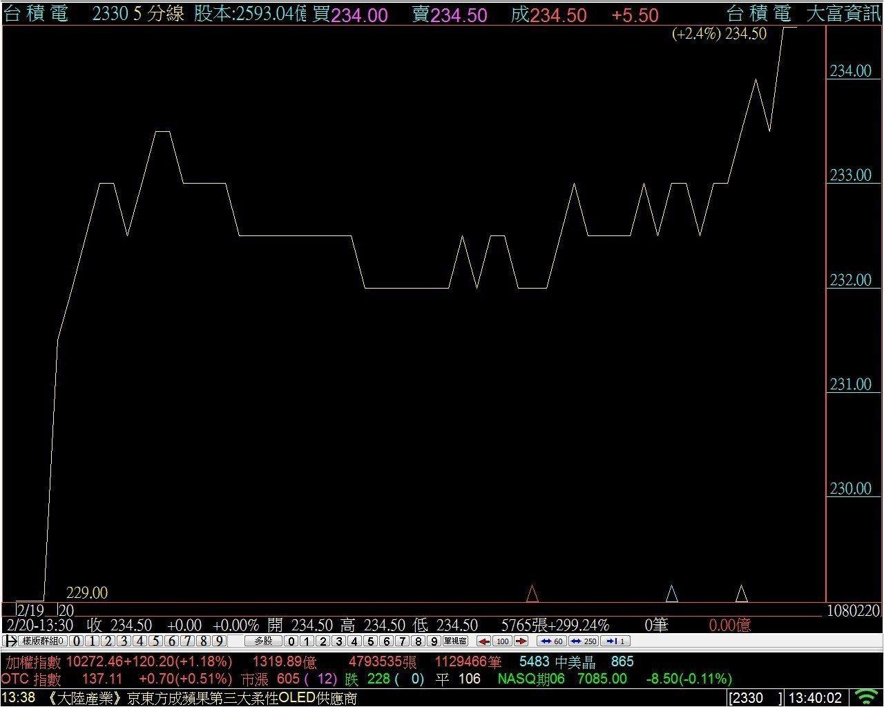 台積電新股利政策獲得法人認同,股價走高收在今日最高點234.5元,也攀今年來新高...