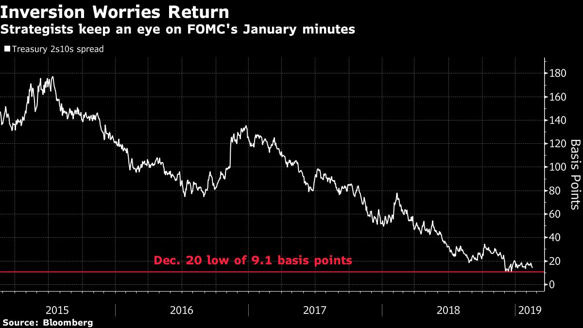 分析師認為,美債殖利率曲線將朝倒掛發展。 彭博資訊