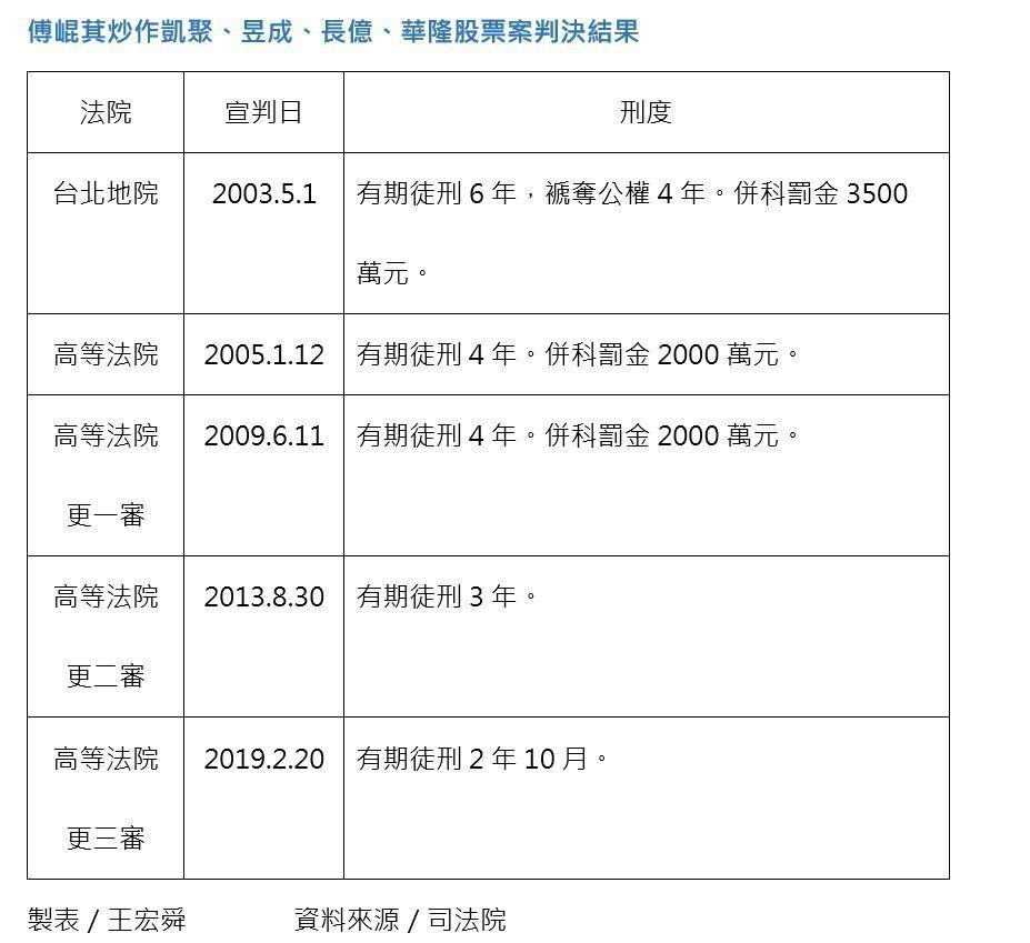 傅崐萁炒作凱聚、昱成、長億、華隆股票案判決結果 製表/王宏舜        資料...