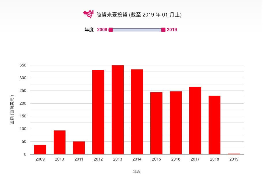 1月陸資來台投資件數為10件,年減47.3%;投資額315萬美元,年減96.1%...