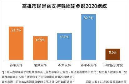 超過五成以上高雄市民不支持市長韓國瑜參選明年總統。圖/《ETtoday新聞雲》民...