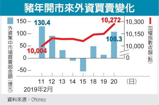 豬年開市來外資買賣變化 圖/經濟日報提供