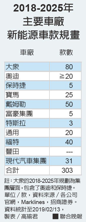 2018-2025年主要車廠新能源車款規畫資料來源/各公司官網,Markli...