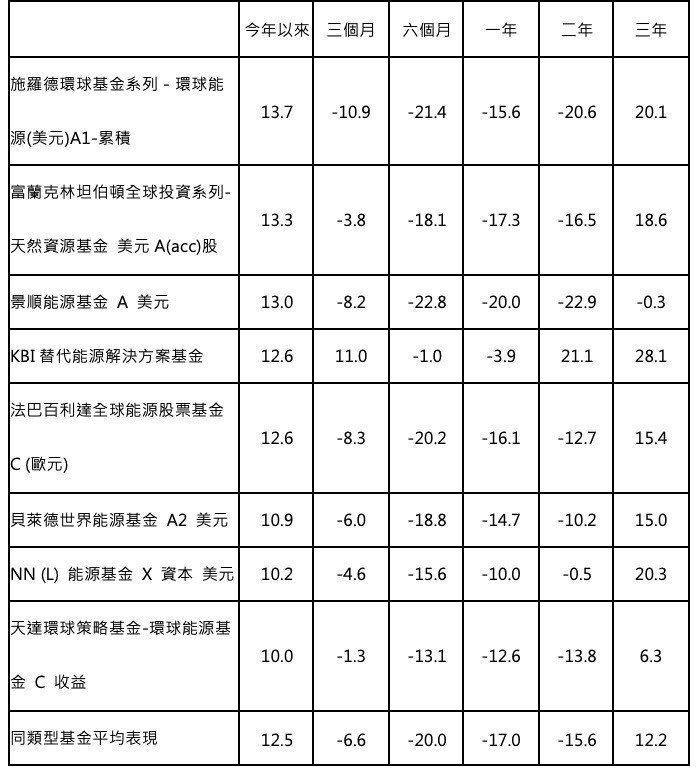 台灣核備銷售的能源境外基金績效。  資料來源:理柏,統計至2019/1/3...