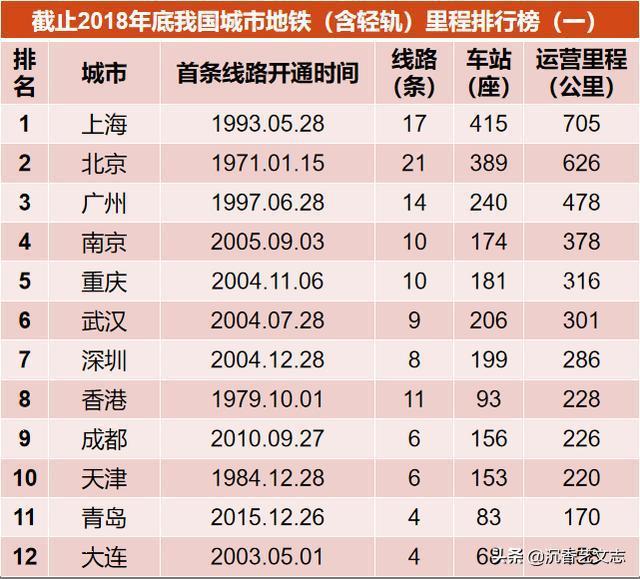 上海已成大陸乃至全球地鐵營運里程數最多的城市。(今日頭條)