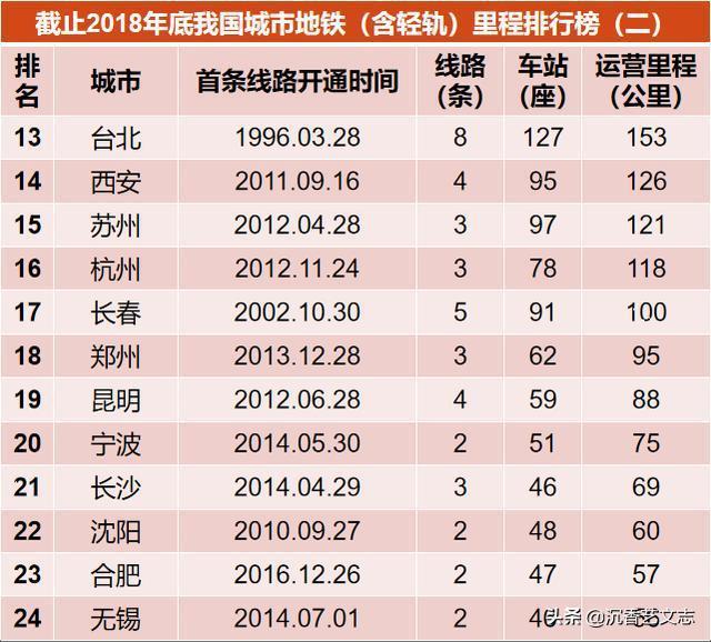 台北被列為兩岸三地地鐵營運里程數的第13名。(今日頭條)