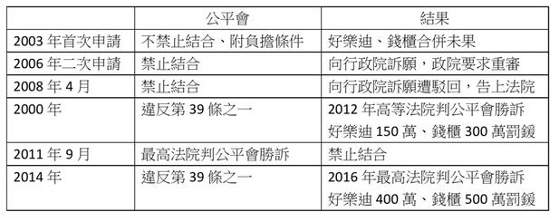 資料來源:採訪整理 林于蘅/製表