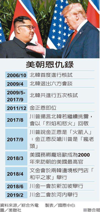 川金會選越南,傳達「合作創造繁榮」。