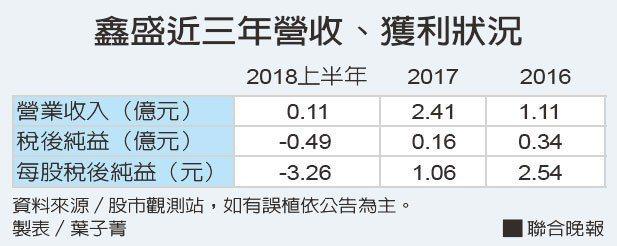 鑫盛近三年營收、獲利狀況資料來源/股市觀測站 製表/葉子菁