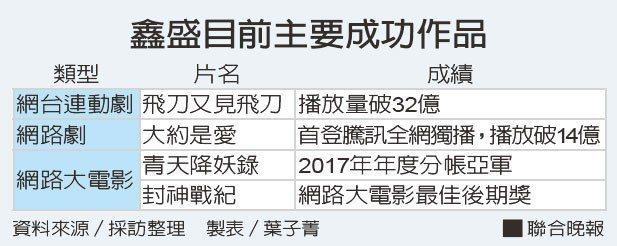 鑫盛目前主要成功作品資料來源/採訪整理 製表/葉子菁