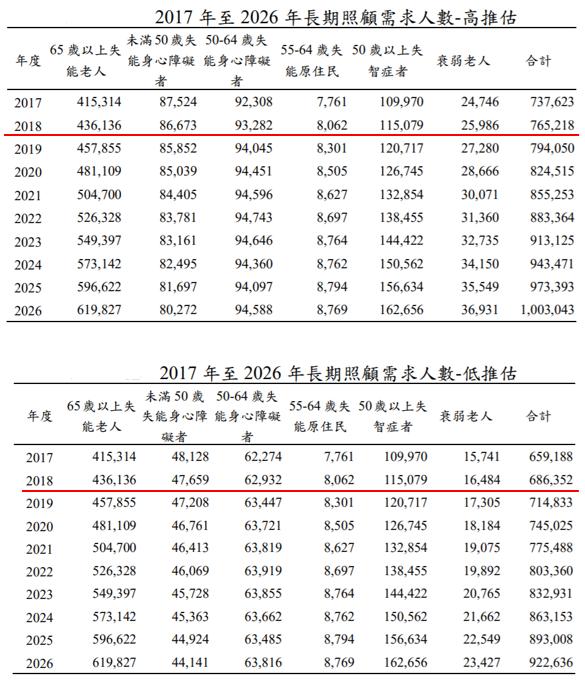 長照服務使用人數去年增至18萬人,但對比衛福部低推估及高推估2018年的長照需求...