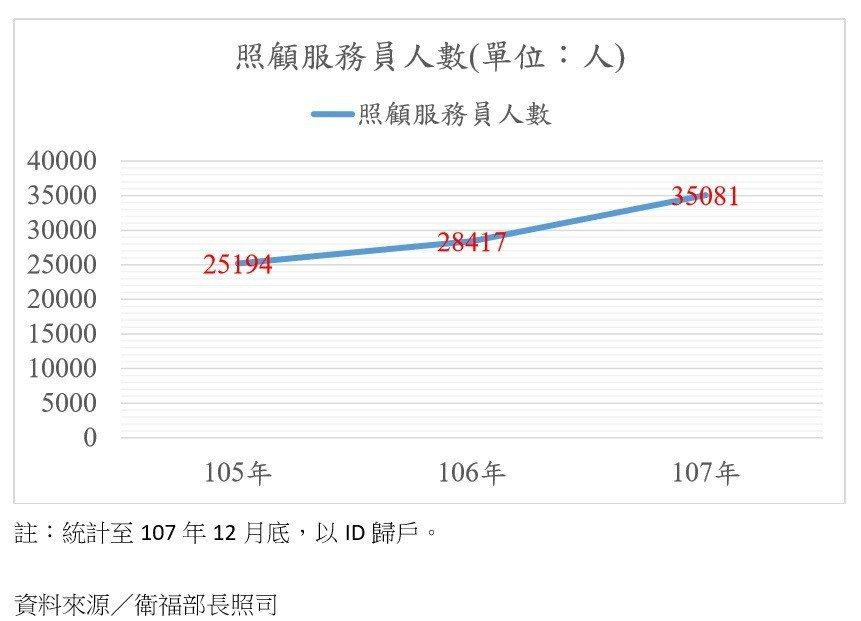 近3年的照服員人數統計。 圖/記者鄧桂芬翻攝