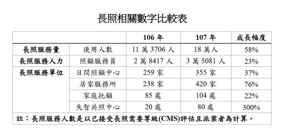 長照相關數字比較表。 圖/記者鄧桂芬翻攝