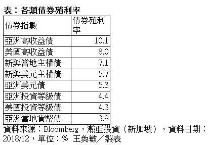 彭博統計各類債券殖利率。表/瀚亞投資提供