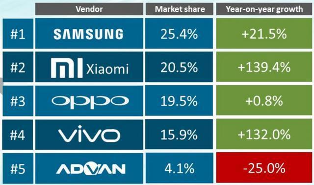 大陸品牌手機合計已占據印尼市場的近56%。 圖/今日頭條龍虎吟