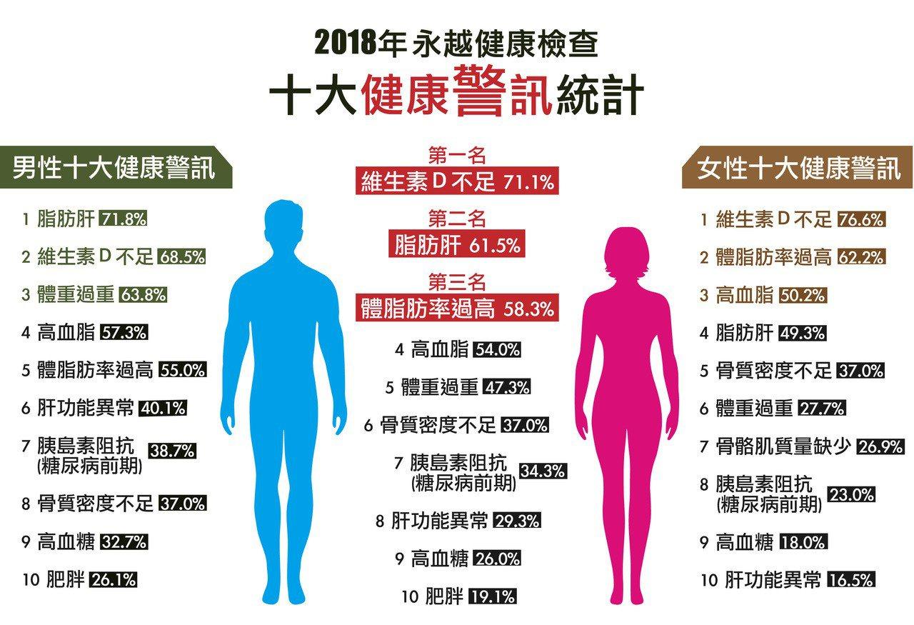 健檢十大紅字警訊,維生素D缺乏居冠。圖/永越健康管理中心提供