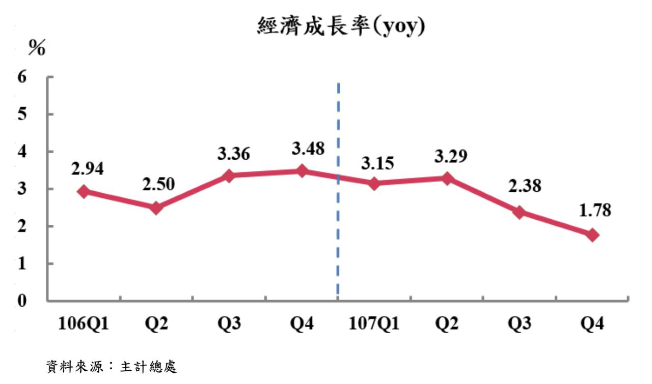 近兩年經濟成長率變化。 圖/行政院主計總處提供