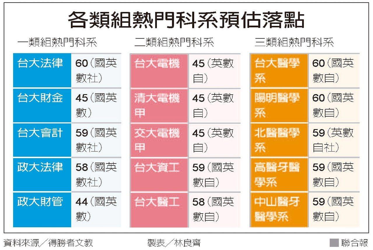 各類組熱門科系預估落點。資料來源/得勝者文教 製表/林良齊