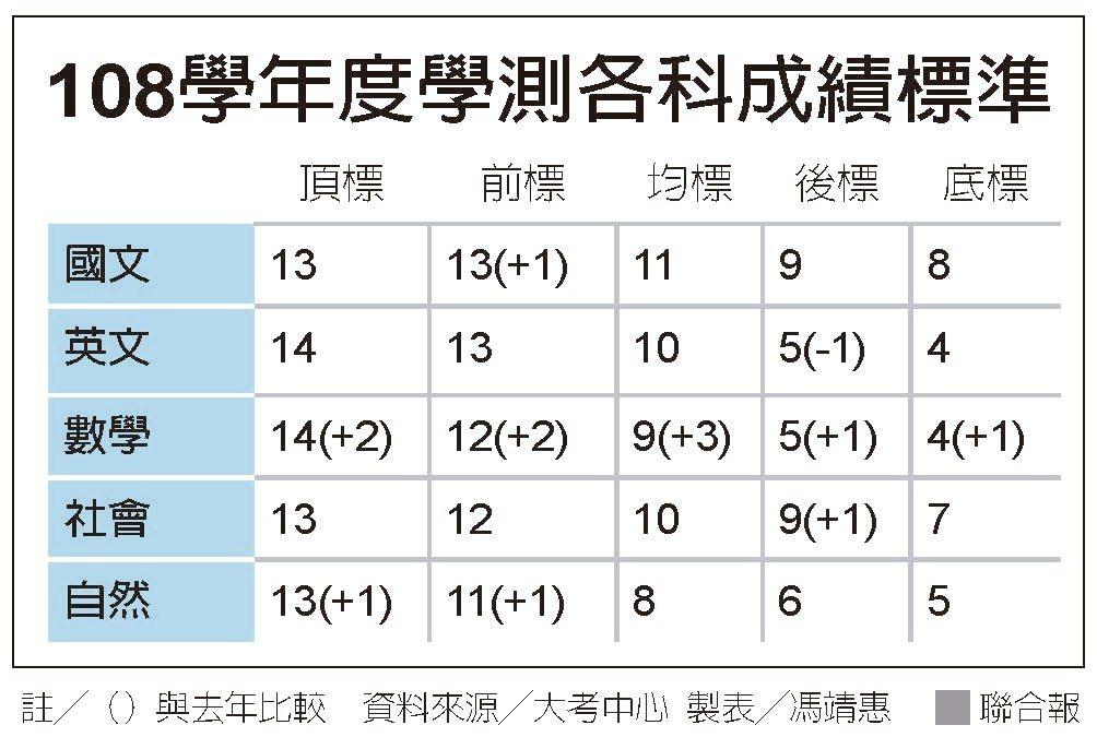 108學年度學測各科成績標準。資料來源/大考中心 製表/馮靖惠