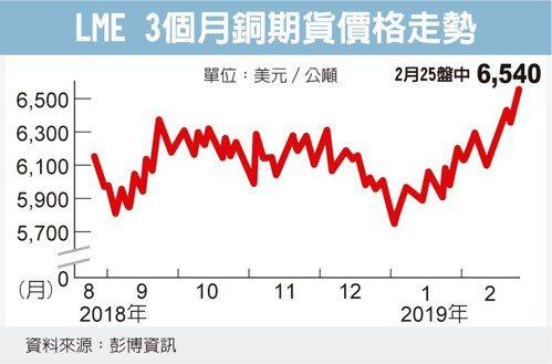 LME 3個月銅期貨價格走勢 圖/經濟日報提供