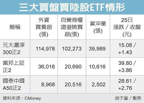 三大買盤買陸股ETF情形 圖/經濟日報提供
