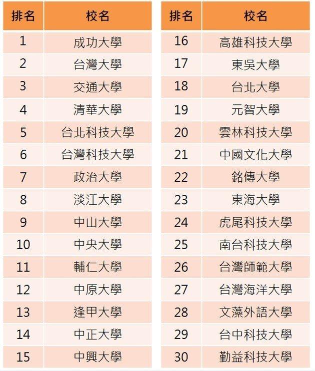 調查說明:受訪者針對九項指標,在各學校中,依序排名前三名;第一名的學校得分3分,...