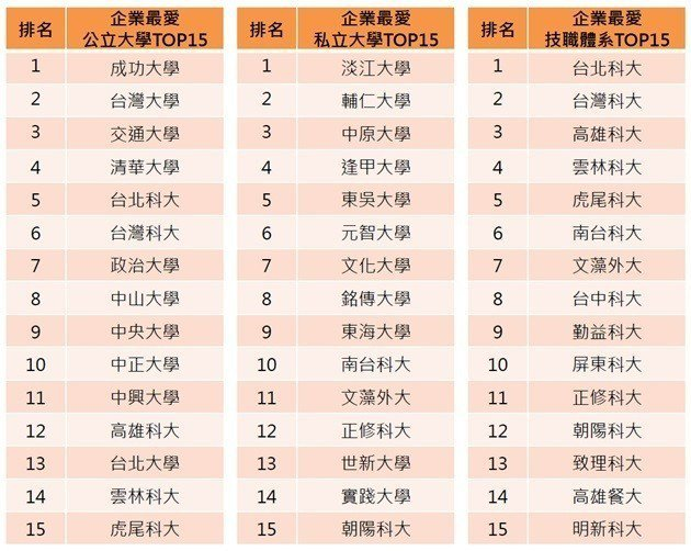 ▲圖表2:2019企業最愛公立/私立/技職大學Top15