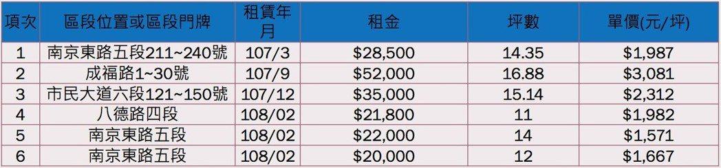 資料來源:內政部不動產資訊平台、591房屋交易網