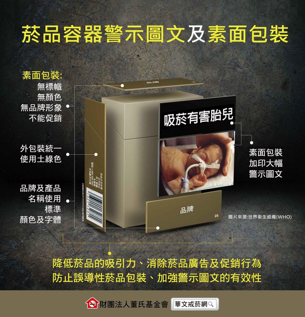 董氏基金會倡議,我國應比照國際潮流將菸品警示圖文面積占比拉高至85%,並採素面包...