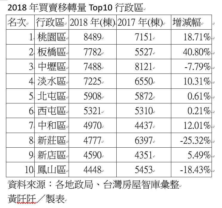 2018年買賣移轉棟數十大行政區。資料來源:各地政局、台灣房屋智庫彙整