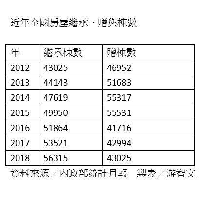 資料來源:內政部統計月報