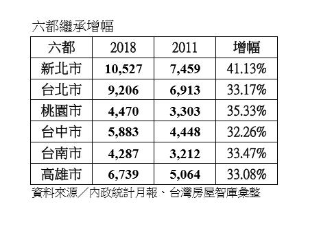 資料來源:內政統計月報、台灣房屋智庫彙整