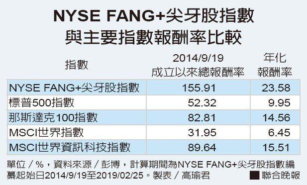 NYSE FANG+尖牙股指數與主要指數報酬率比較資料來源/彭博 製表/...